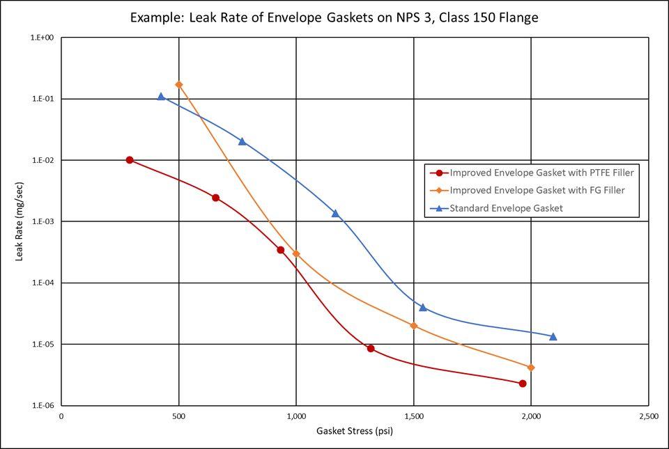 leak rate of envelope gaskets over gasket stress graph