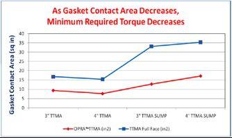 opra vs standard gasket graph