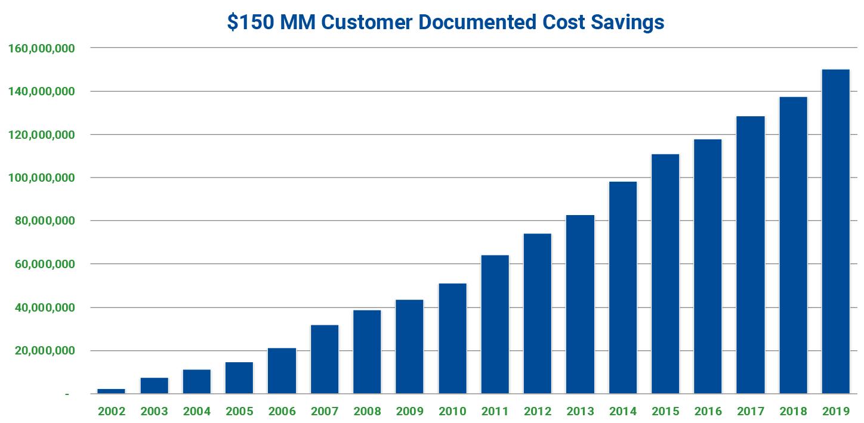 cost-savings-iceburg