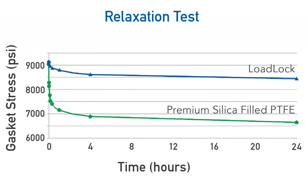 loadlock relaxation test graph